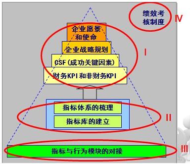 绩效管理咨询(pms)
