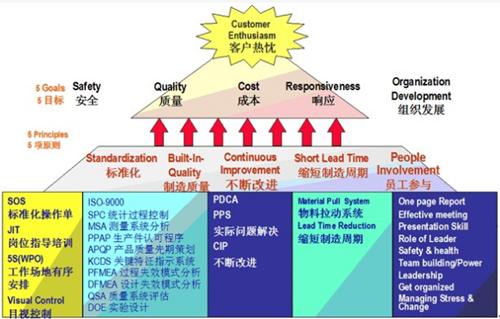 精益生产还反映了在重复性生产过程